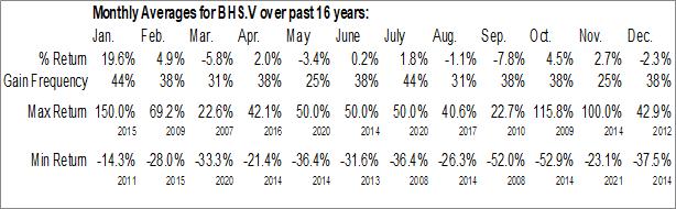 Monthly Seasonal Bayhorse Silver Inc. (TSXV:BHS.V)