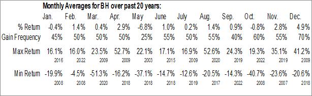Monthly Seasonal Biglari Holdings Inc. (NYSE:BH)