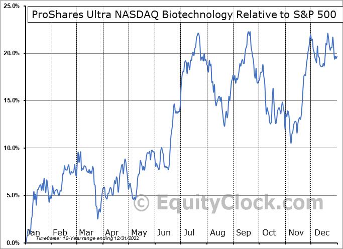 BIB Relative to the S&P 500