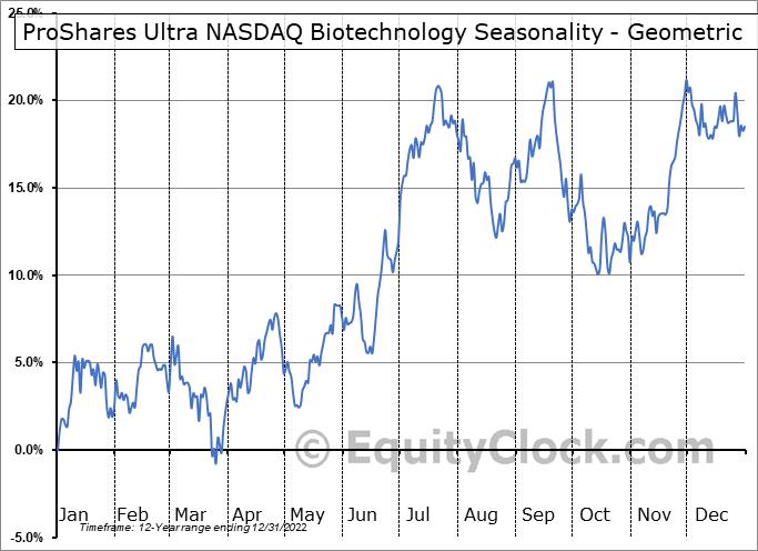 ProShares Ultra NASDAQ Biotechnology (NASD:BIB) Seasonality