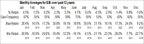 Monthly Seasonal ProShares Ultra NASDAQ Biotechnology (NASD:BIB)