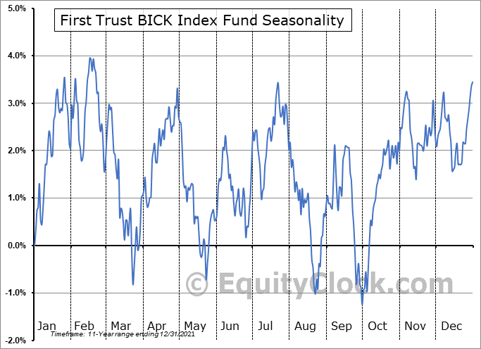 First Trust BICK Index Fund (NASD:BICK) Seasonal Chart