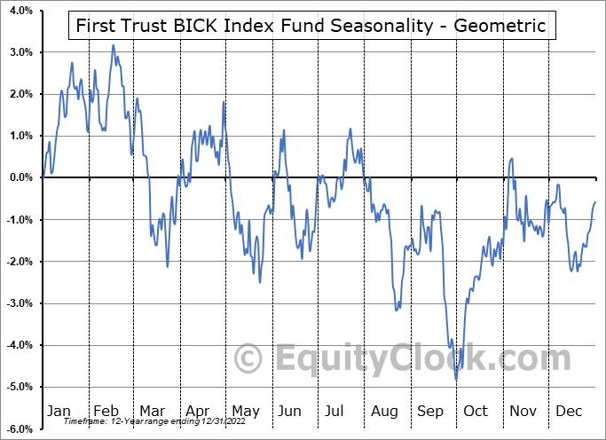 First Trust BICK Index Fund (NASD:BICK) Seasonality