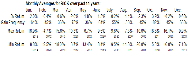 Monthly Seasonal First Trust BICK Index Fund (NASD:BICK)