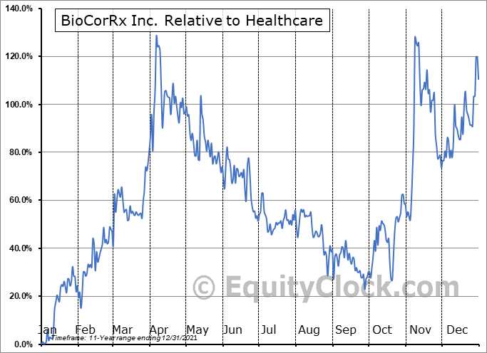 BICX Relative to the Sector