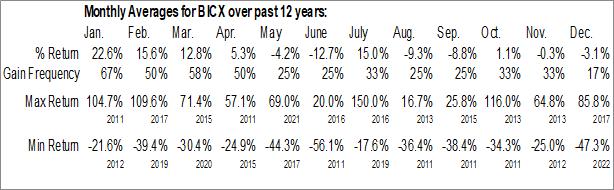 Monthly Seasonal BioCorRx Inc. (OTCMKT:BICX)