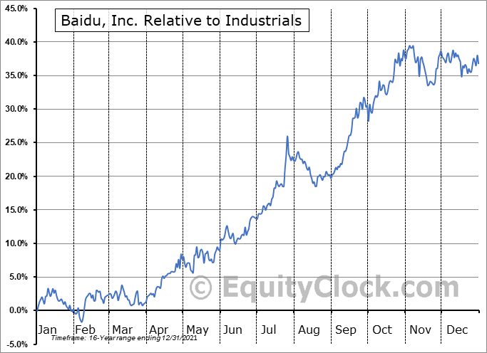 BIDU Relative to the Sector