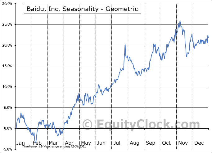 Baidu, Inc. (NASD:BIDU) Seasonality