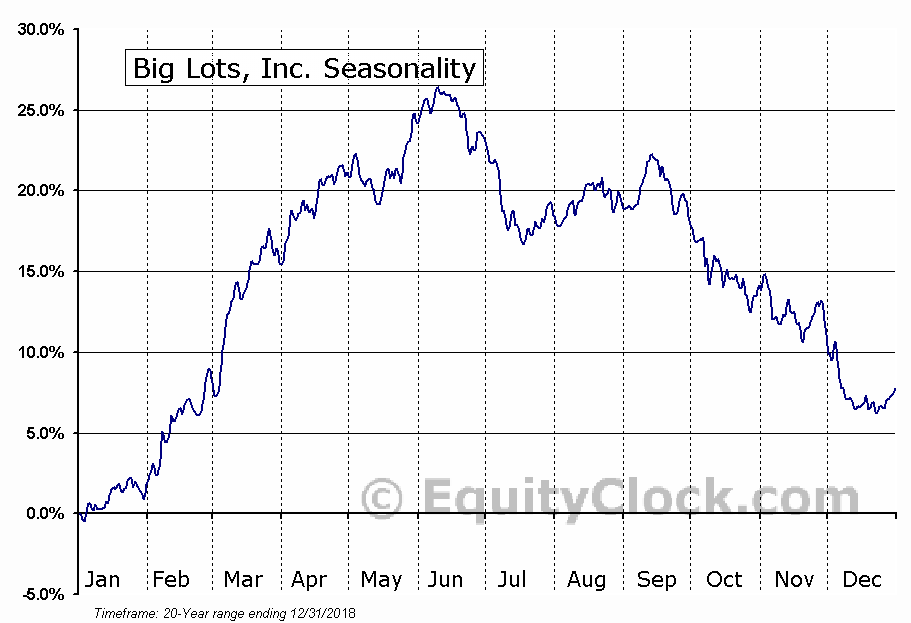 Big Lots, Inc. (NYSE:BIG) Seasonal Chart