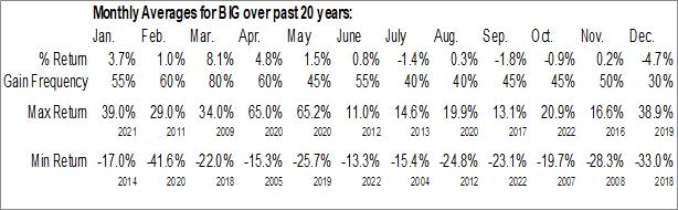 Monthly Seasonal Big Lots, Inc. (NYSE:BIG)