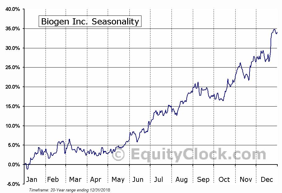 Biogen Inc. (NASD:BIIB) Seasonal Chart