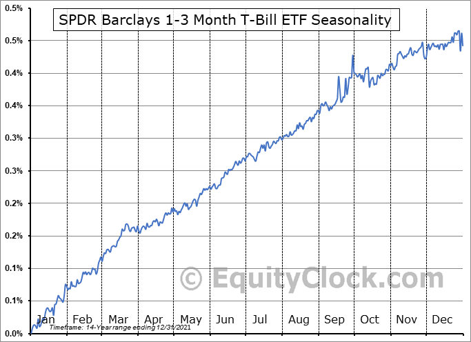 SPDR Barclays 1-3 Month T-Bill ETF (NYSE:BIL) Seasonal Chart