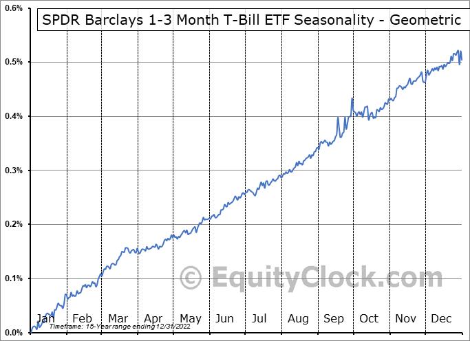 SPDR Barclays 1-3 Month T-Bill ETF (NYSE:BIL) Seasonality