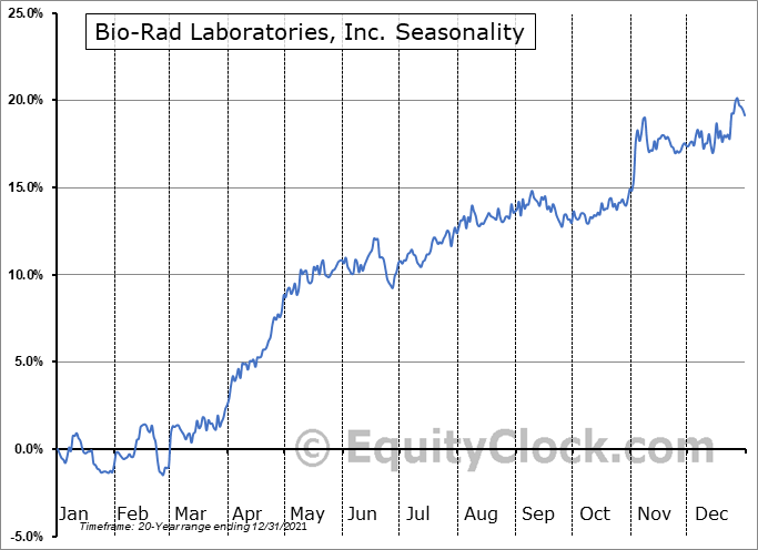 Bio-Rad Laboratories, Inc. (NYSE:BIO) Seasonal Chart