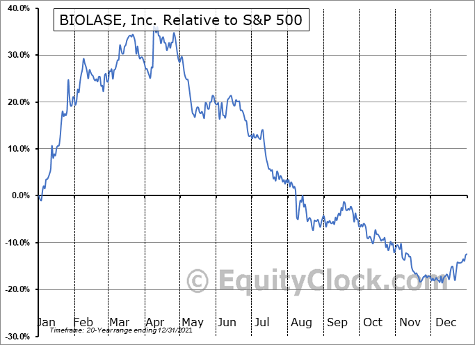 BIOL Relative to the S&P 500