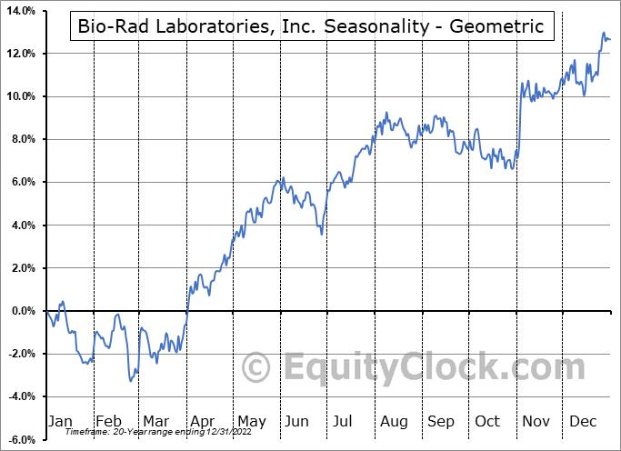 Bio-Rad Laboratories, Inc. (NYSE:BIO) Seasonality