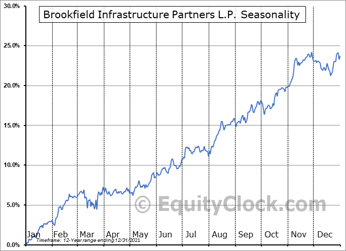 Brookfield Infrastructure Partners L.P. (TSE:BIP/UN.TO) Seasonal Chart