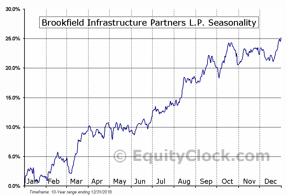 Brookfield Infrastructure Partners L.P. (NYSE:BIP) Seasonal Chart