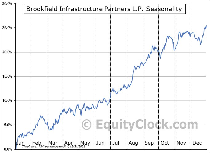 Brookfield Infrastructure Partners LP Seasonal Chart