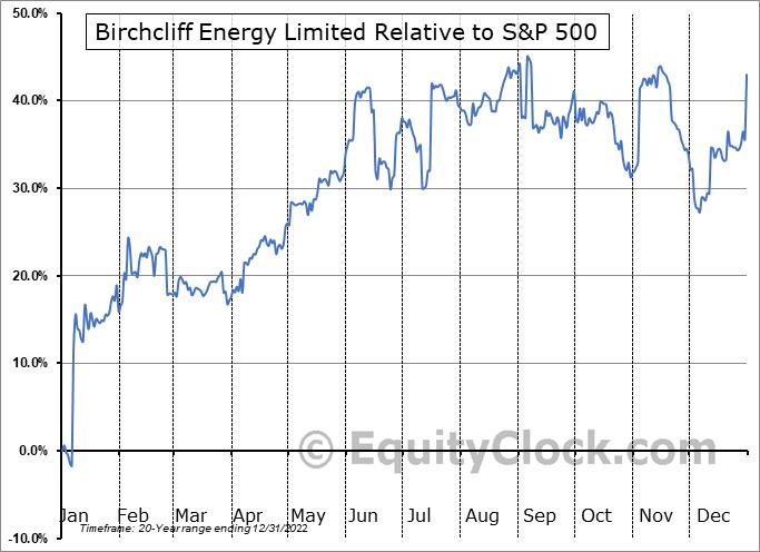 BIR.TO Relative to the S&P 500