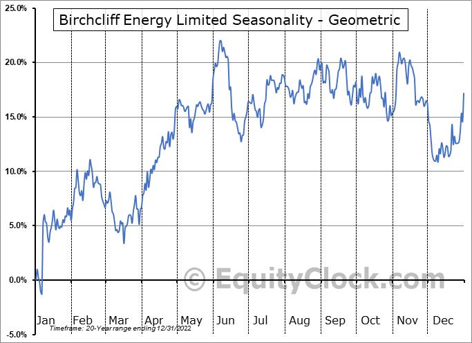Birchcliff Energy Limited (TSE:BIR.TO) Seasonality