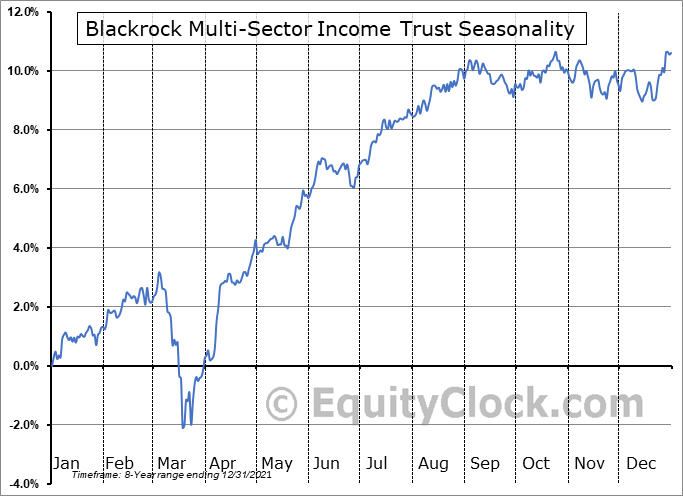 Blackrock Multi-Sector Income Trust (NYSE:BIT) Seasonal Chart