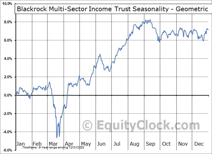 Blackrock Multi-Sector Income Trust (NYSE:BIT) Seasonality