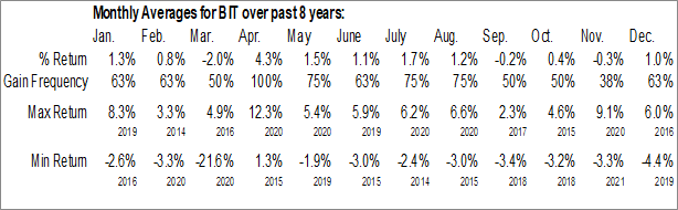 Monthly Seasonal Blackrock Multi-Sector Income Trust (NYSE:BIT)
