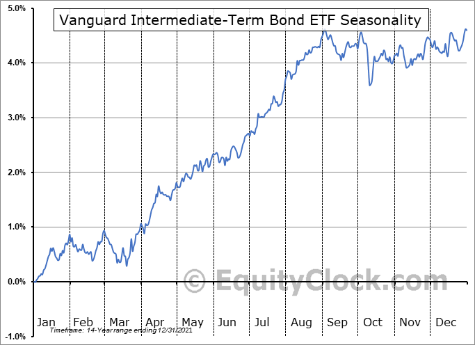 Vanguard Intermediate-Term Bond ETF (NYSE:BIV) Seasonal Chart
