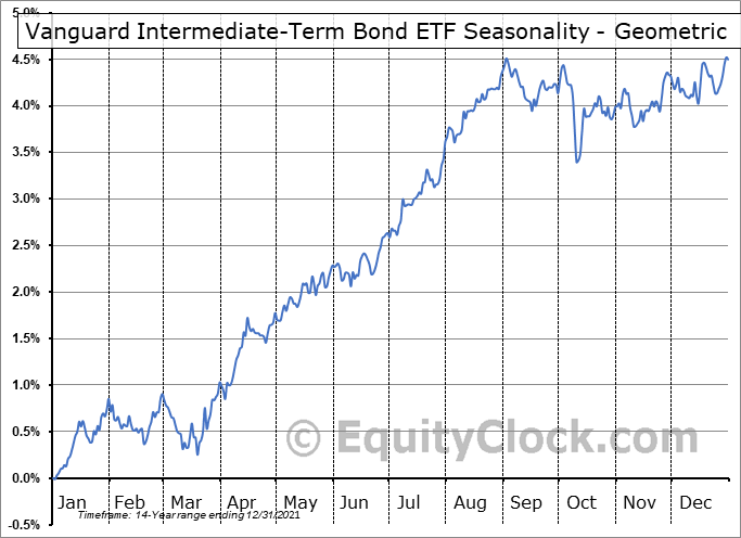 Vanguard Intermediate-Term Bond ETF (NYSE:BIV) Seasonality