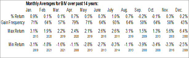 Monthly Seasonal Vanguard Intermediate-Term Bond ETF (NYSE:BIV)
