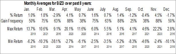 Monthly Seasonal VanEck Vectors BDC Income ETF (AMEX:BIZD)