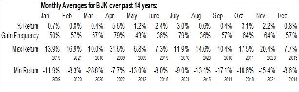 Monthly Seasonal VanEck Vectors Gaming ETF (NYSE:BJK)