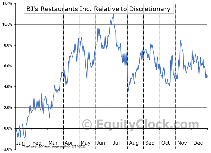 BJRI Relative to the Sector