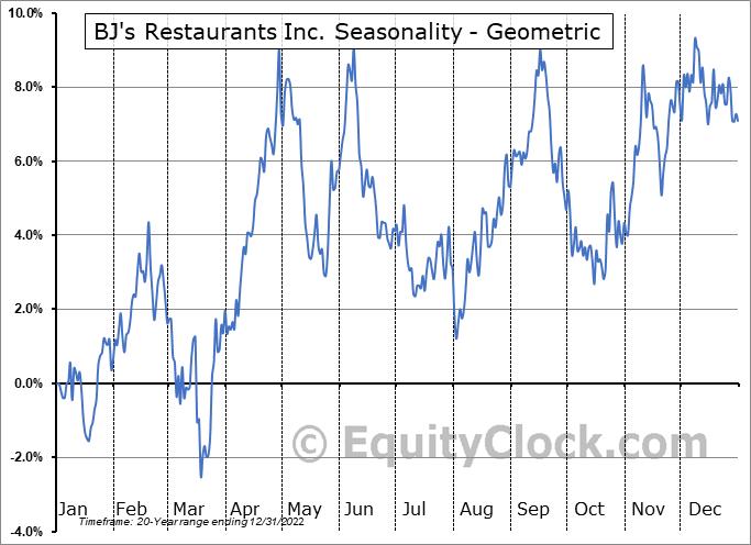 BJ's Restaurants Inc. (NASD:BJRI) Seasonality