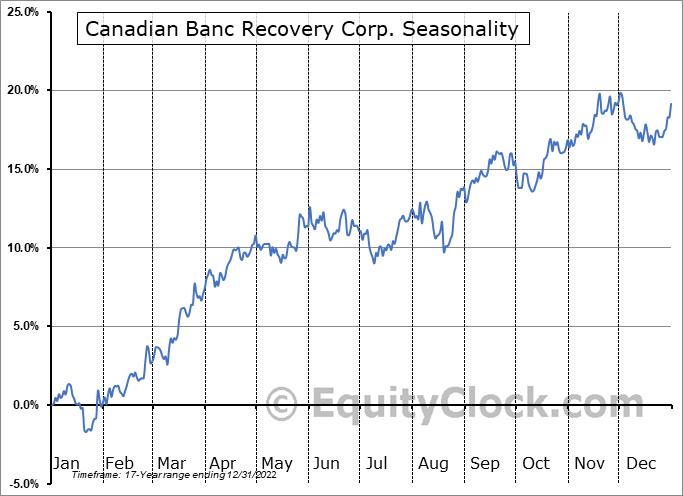 Canadian Banc Recovery Corp. (TSE:BK.TO) Seasonal Chart