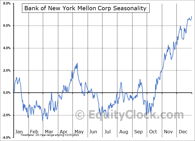 The Bank Of New York Mellon Corporation Seasonal Chart