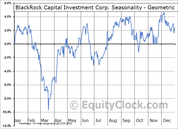 BlackRock Capital Investment Corp. (NASD:BKCC) Seasonality