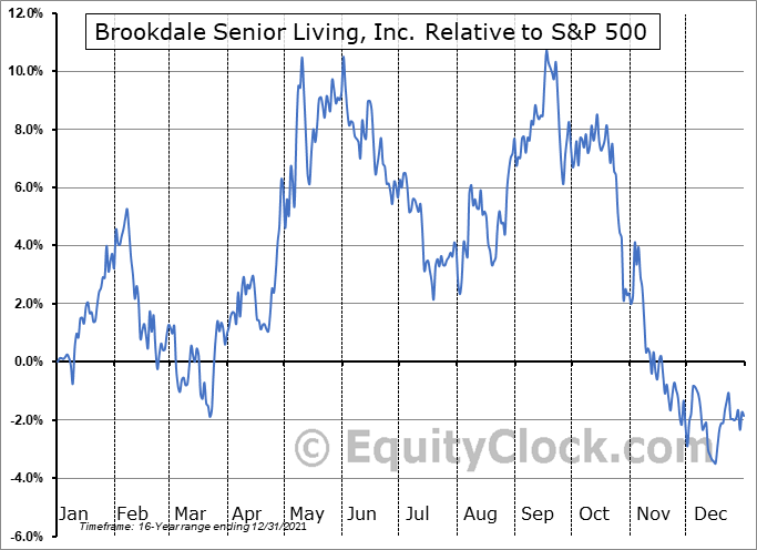 BKD Relative to the S&P 500