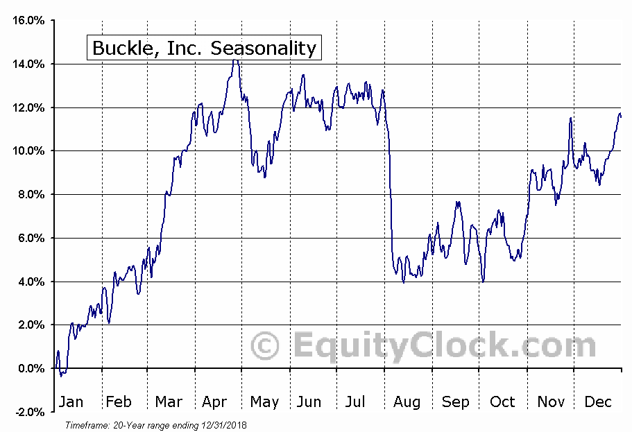 Buckle, Inc. (NYSE:BKE) Seasonal Chart
