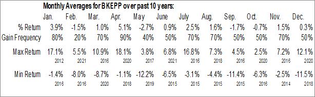 Monthly Seasonal Blueknight Energy Partners LP (NASD:BKEPP)