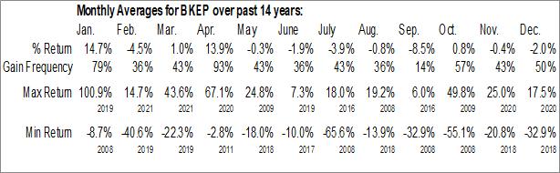 Monthly Seasonal Blueknight Energy Partners (NASD:BKEP)