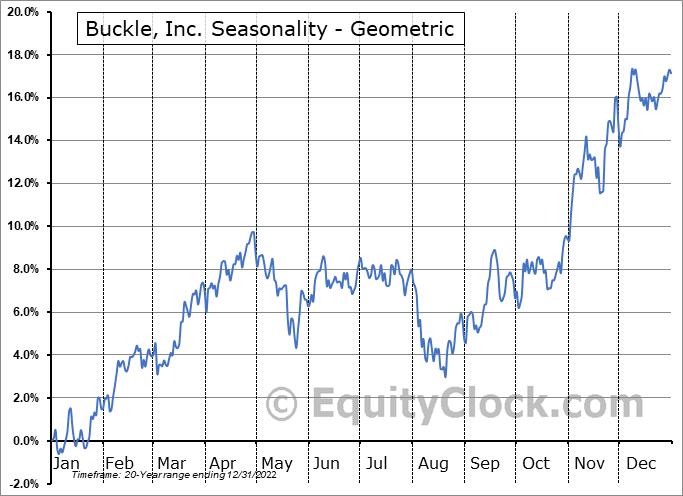 Buckle, Inc. (NYSE:BKE) Seasonality