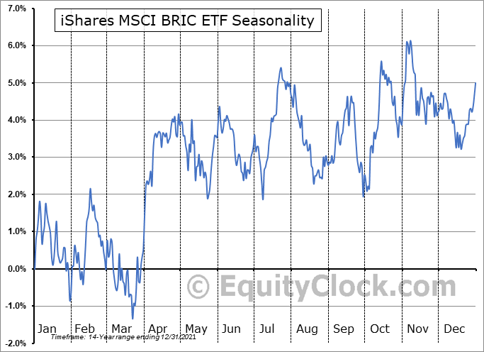 iShares MSCI BRIC ETF (NYSE:BKF) Seasonal Chart