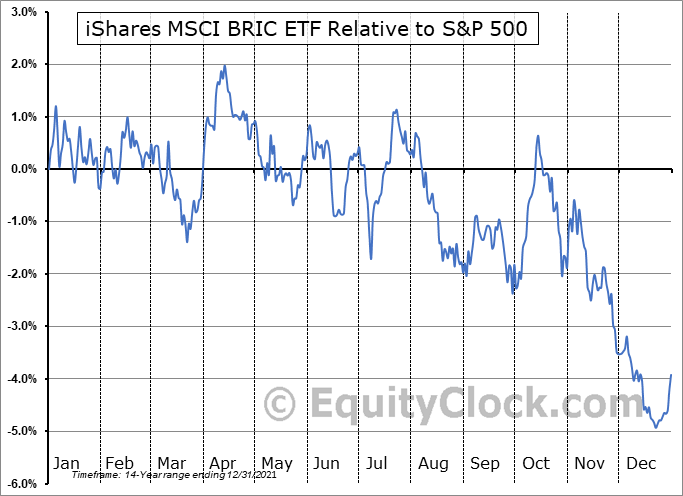 BKF Relative to the S&P 500