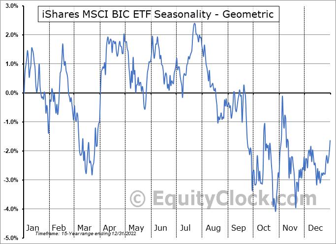 iShares MSCI BRIC ETF (NYSE:BKF) Seasonality