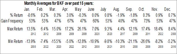 Monthly Seasonal iShares MSCI BRIC ETF (NYSE:BKF)