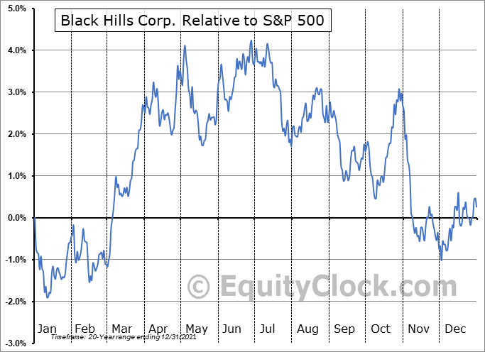 BKH Relative to the S&P 500