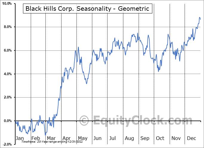Black Hills Corp. (NYSE:BKH) Seasonality