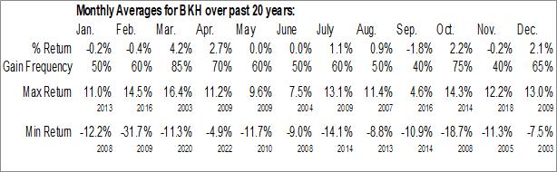 Monthly Seasonal Black Hills Corp. (NYSE:BKH)